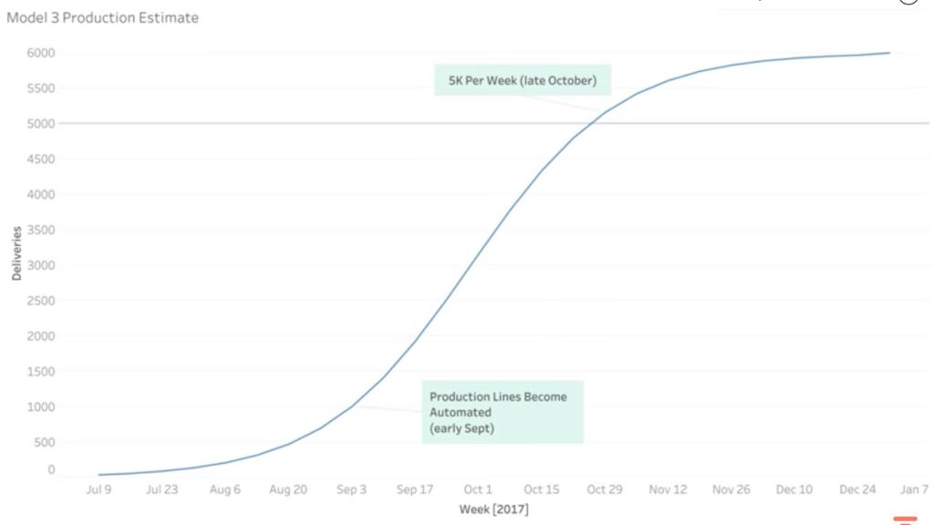 Graf produkce: Tesla Model 3