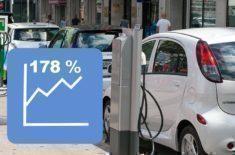 Německo rájem elektromobilů? Slaví nárůst prodejů o 178%!
