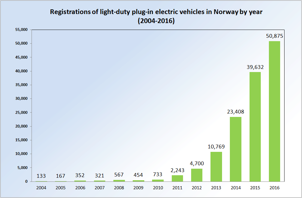 Registrace elektromobilů & Plug-In Hybridů od roku 2004 do 2016