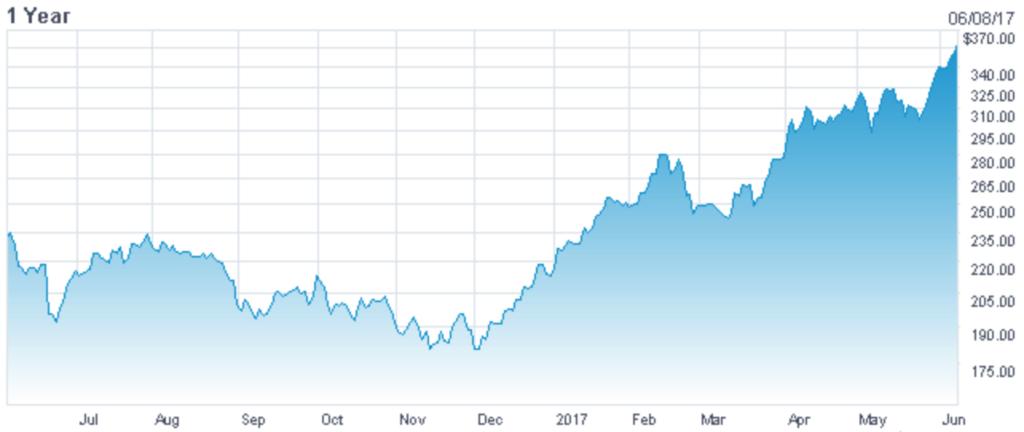 Tesla akcie graf