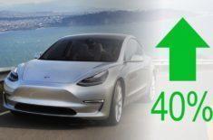 Tesla Model 3 zvedne prodej elektromobilů v USA o 40%